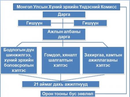 Байгууллагын бүтцийг бүдүүвч зургаар харуулбал