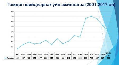 Гомдол шийдвэрлэх үйл ажиллагаа (2001-2017 он)